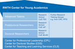 rwth_infografik_center_for_young_academics_rz.jpg